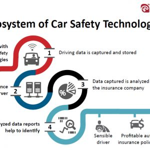 technology in car insurance