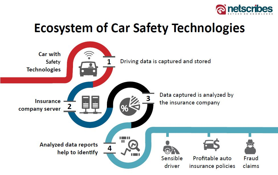 car safety technologies
