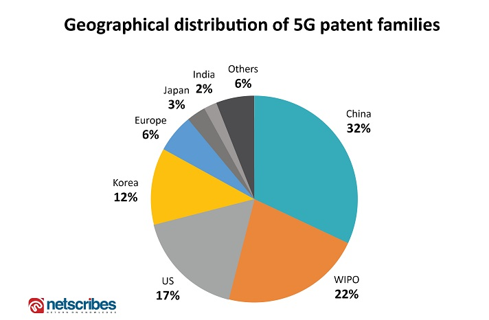 countries with highest 5g patents