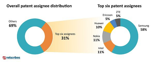 top 5g patent assignees
