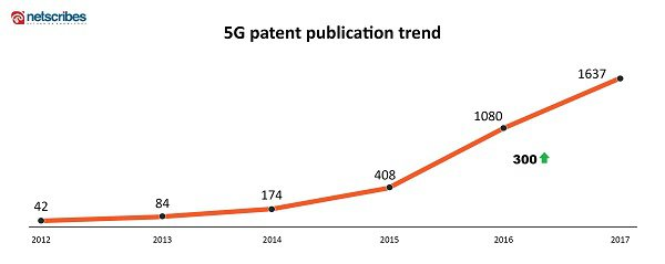 5g patent publications