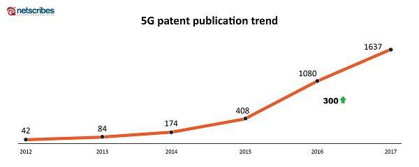5g patent publications