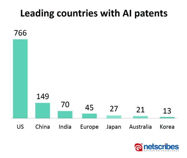 leading countries with AI patents