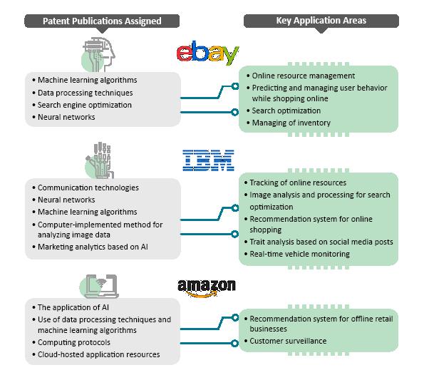 Retail AI Patents - Netscribes