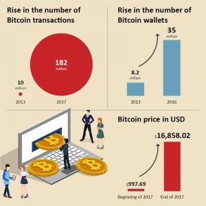 bitcoin-netscribes