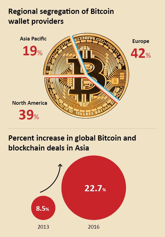 global-bitcoin-and-blockchain