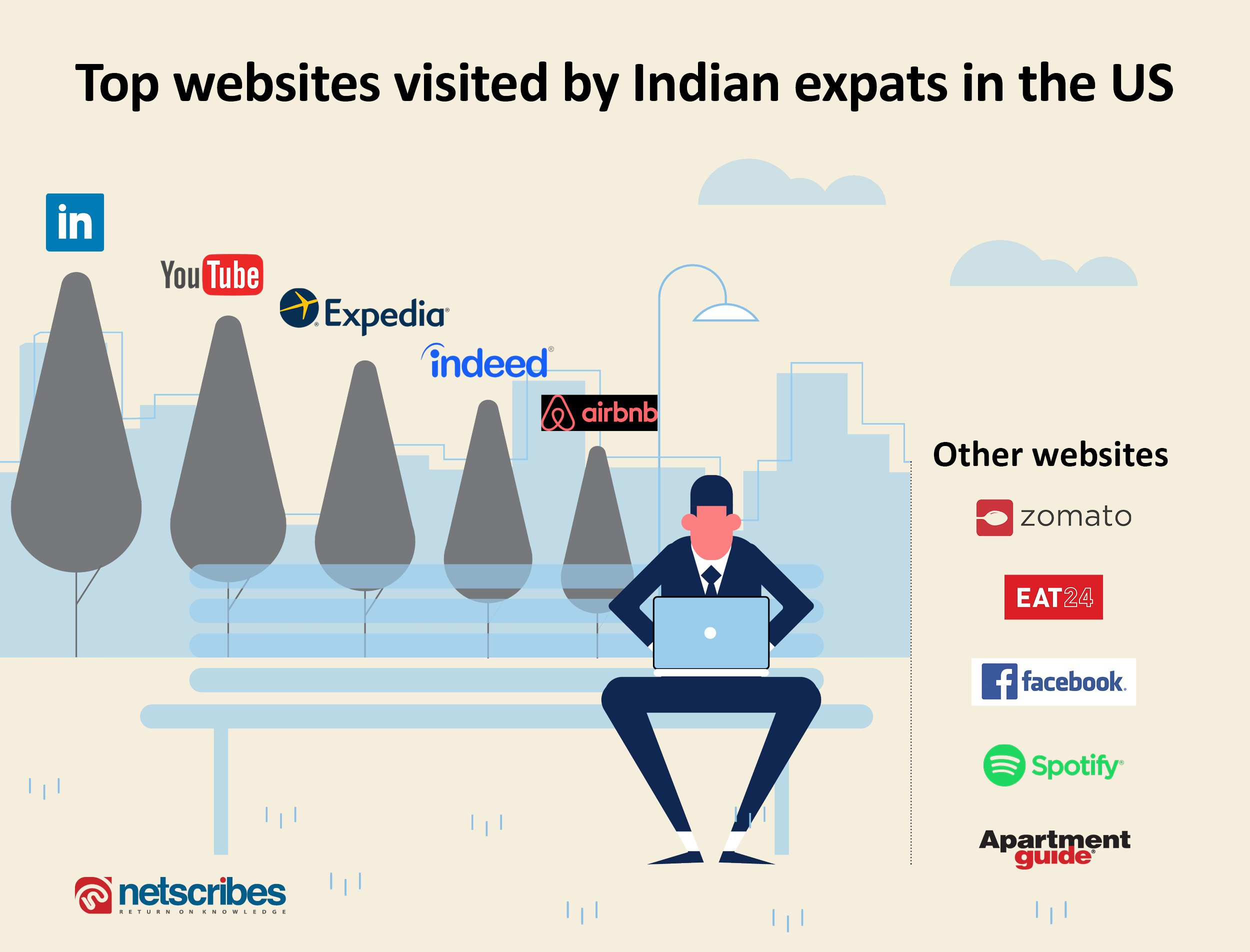 expat website visits