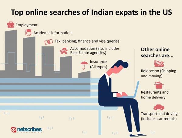 expat online behavior
