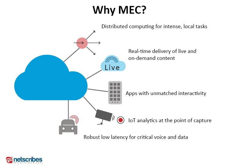 Mobile Edge computing MEC