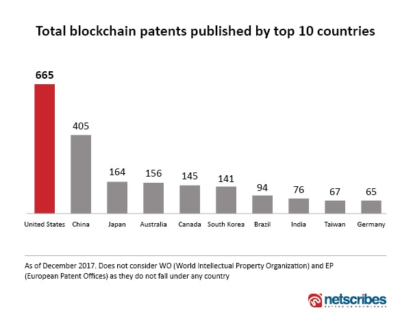 bloackchain patents by country