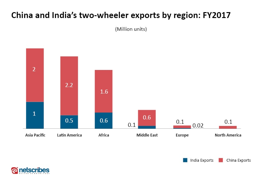 two-wheeler exports by region: India vs China