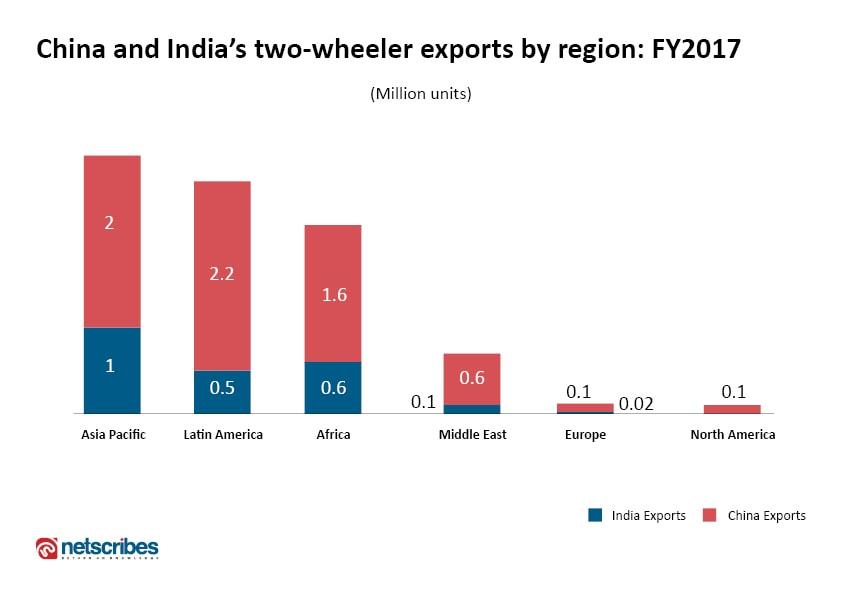 two-wheeler exports by region: India vs China