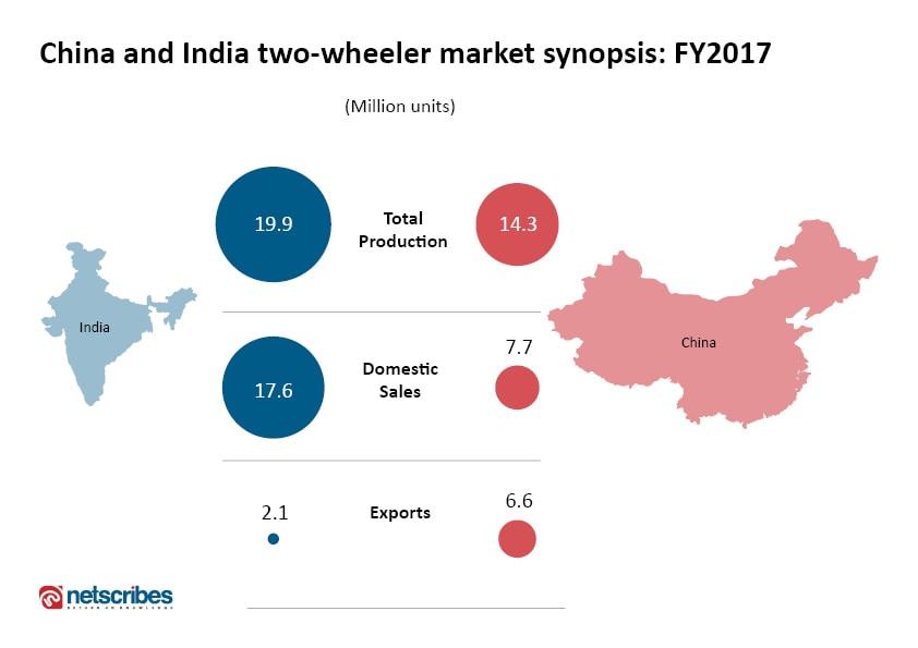 Two-wheeler market 2017: India vs China