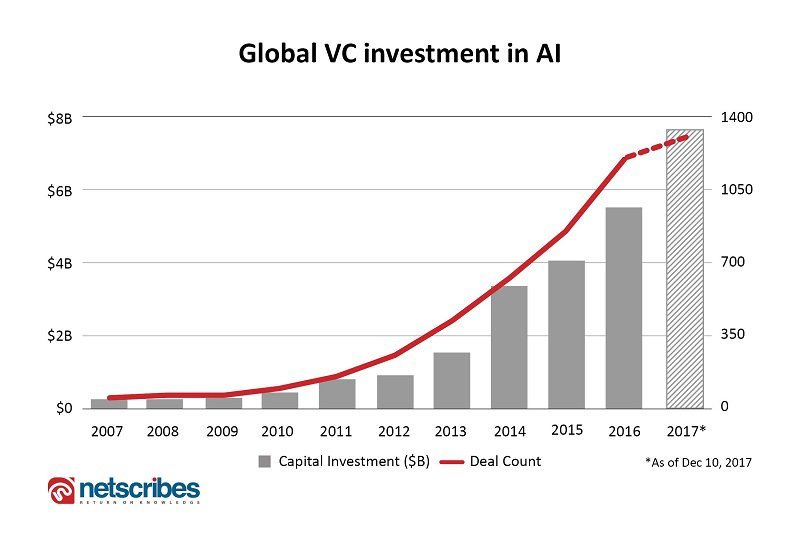 AI VC investments
