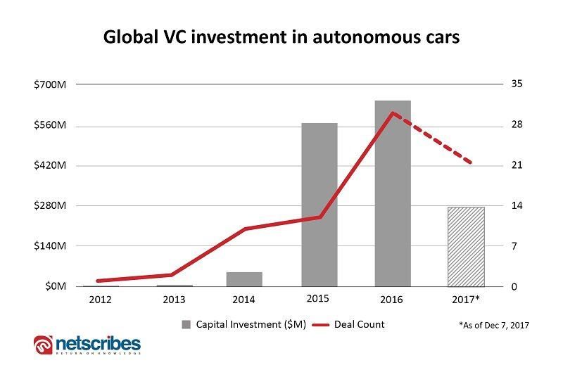 autonomous cars vc investment