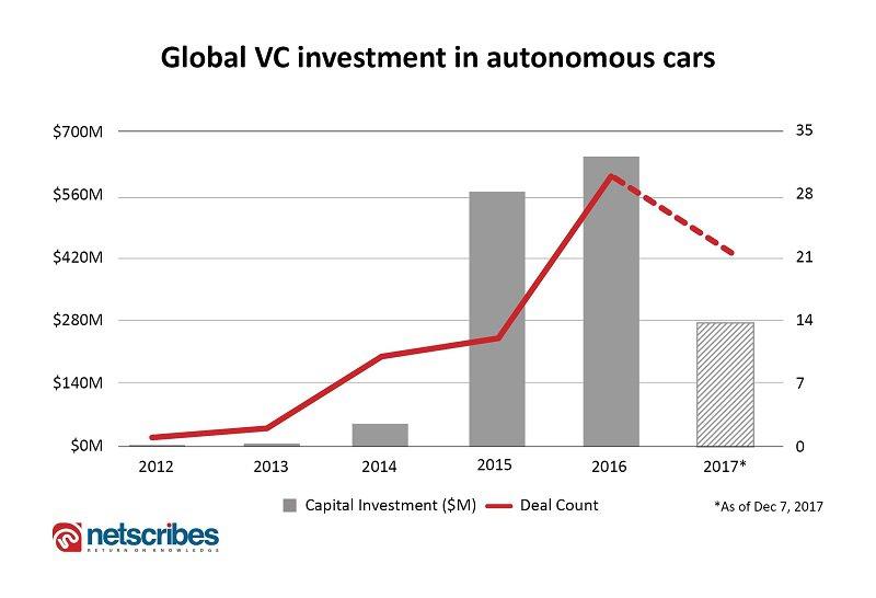 autonomous cars vc investment