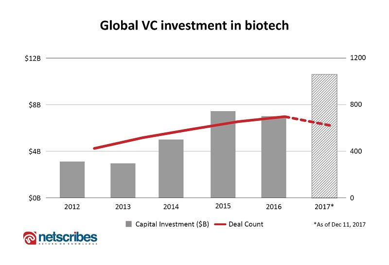 biotech vc investment