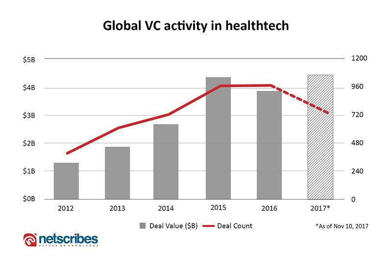 healthtech vc funding
