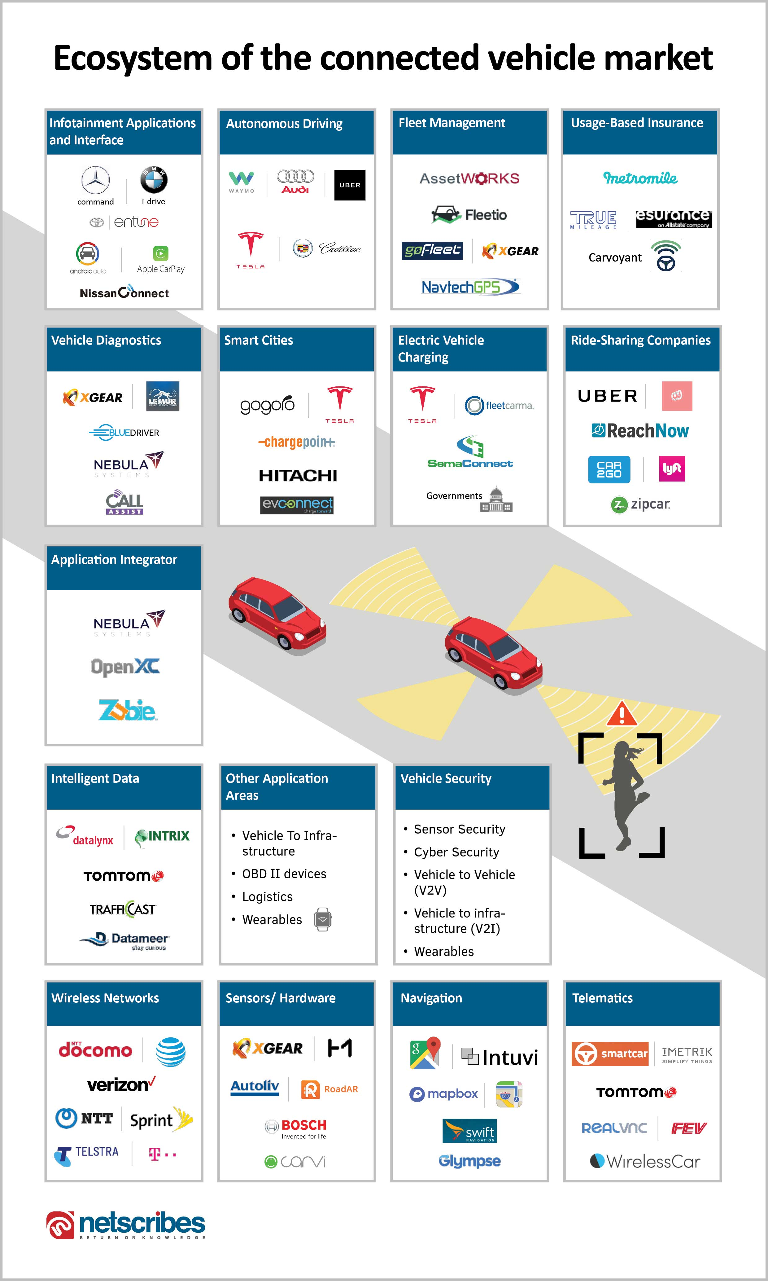 connected vehicles ecosystem