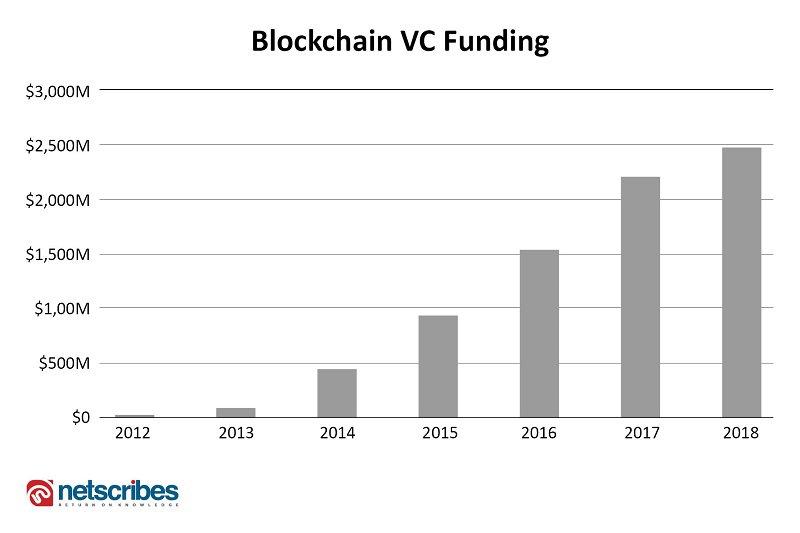 blockchain investment