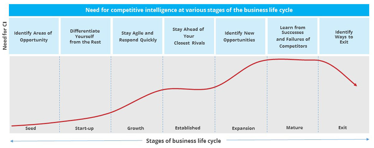 stages-of-business-life-cycle