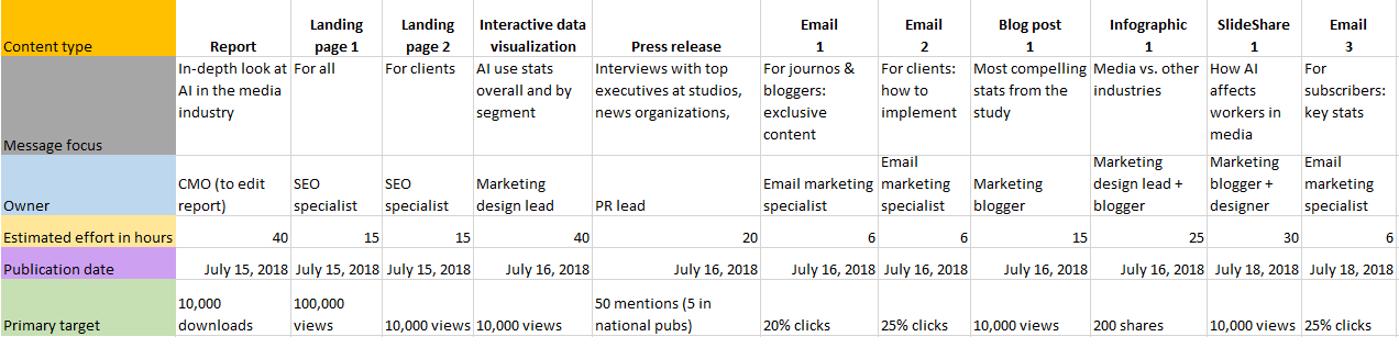 Content promotion plan example