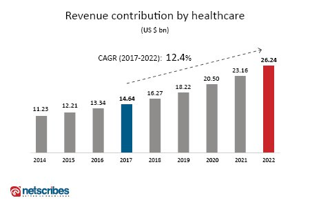 cybersecurity growth in healthcare