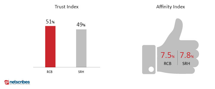 trust-and-affinity-index-SRH-RCB