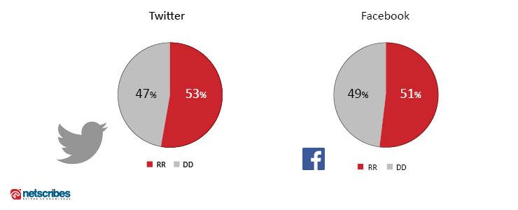 twitter-facebook-RR-vs-DD