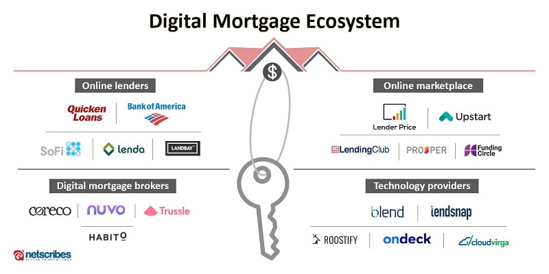 Digital Mortgage Ecosystem
