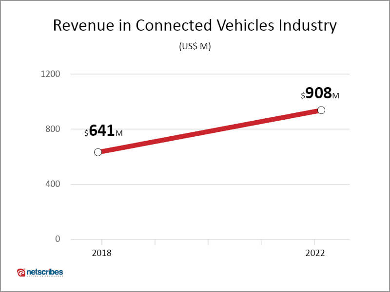 connected vehicles industry revenue