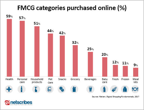 FMCG categories purchased online