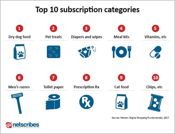 top FMCG subscription categories