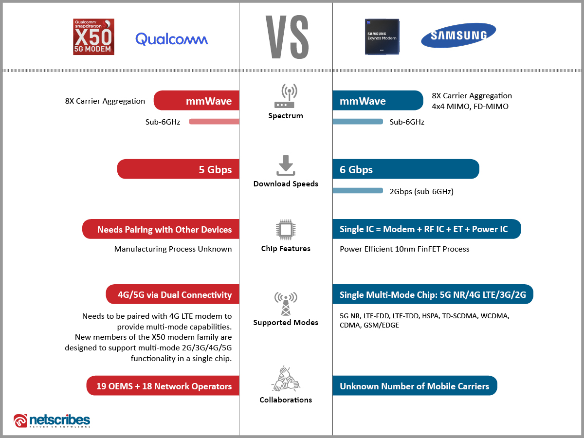 Qualcomm snapdragon X50 vs Samsung Xynos 5100