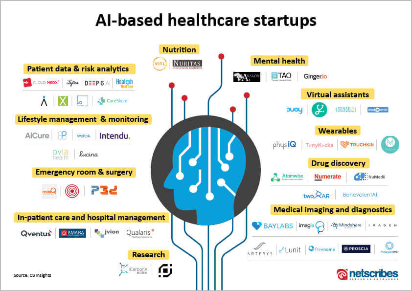 AI-based healthcare startups_revised