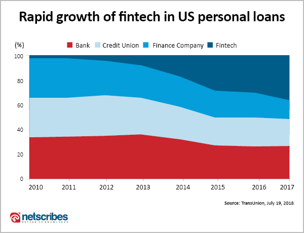 Growth of fintech in personal loan lending industry