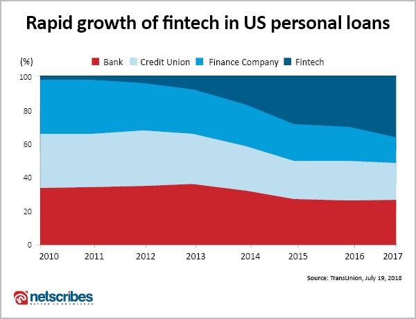 Growth of fintech in personal loan lending industry
