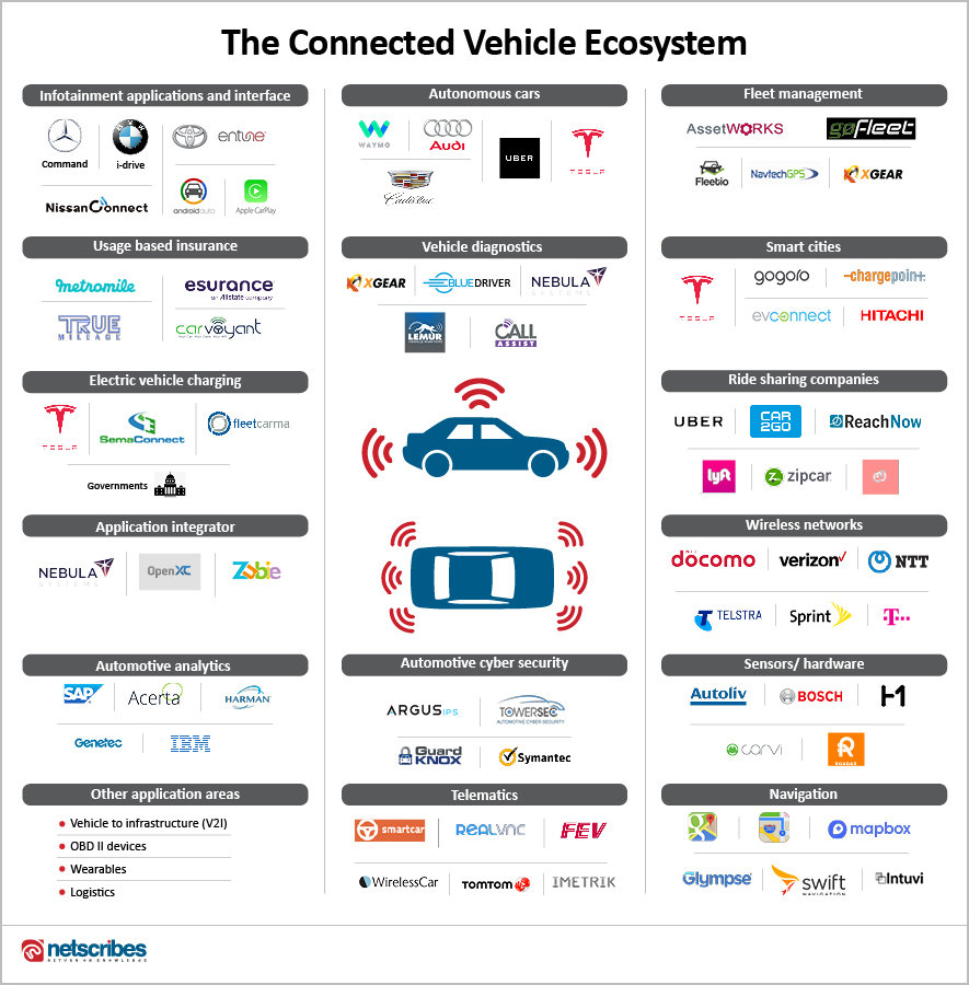 connected cars ecosystem market opportunities