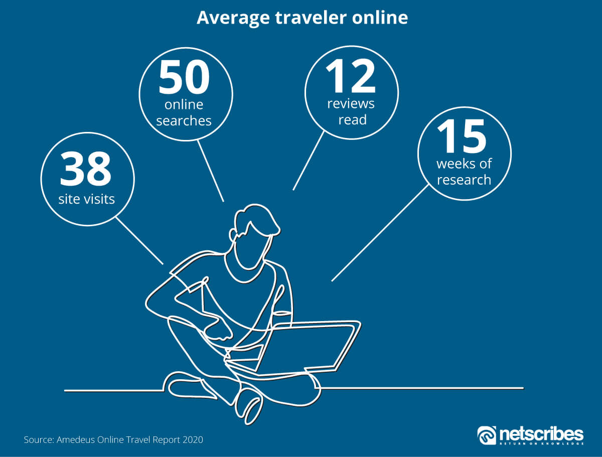 Travel Industry