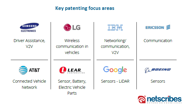 connected car patent focus