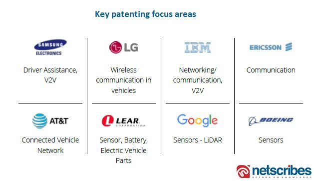 connected car patent focus