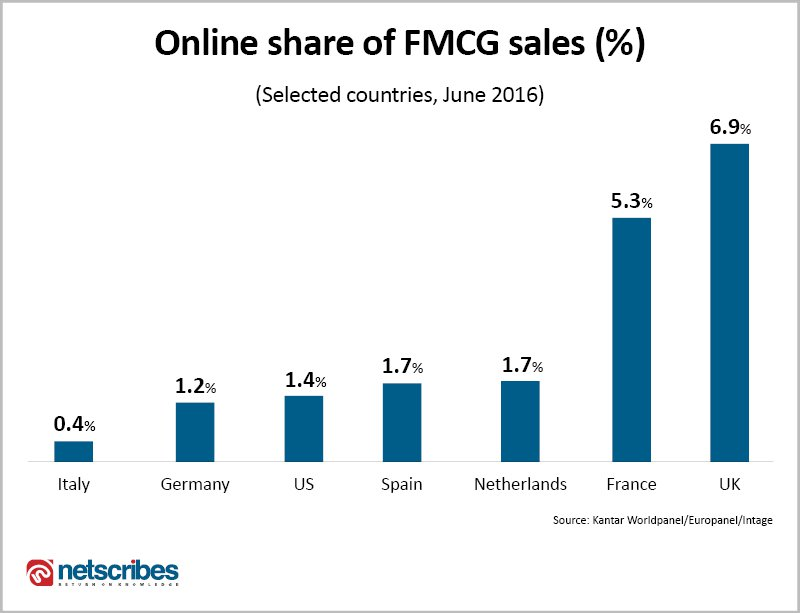 Top-countries-for-online-grocery