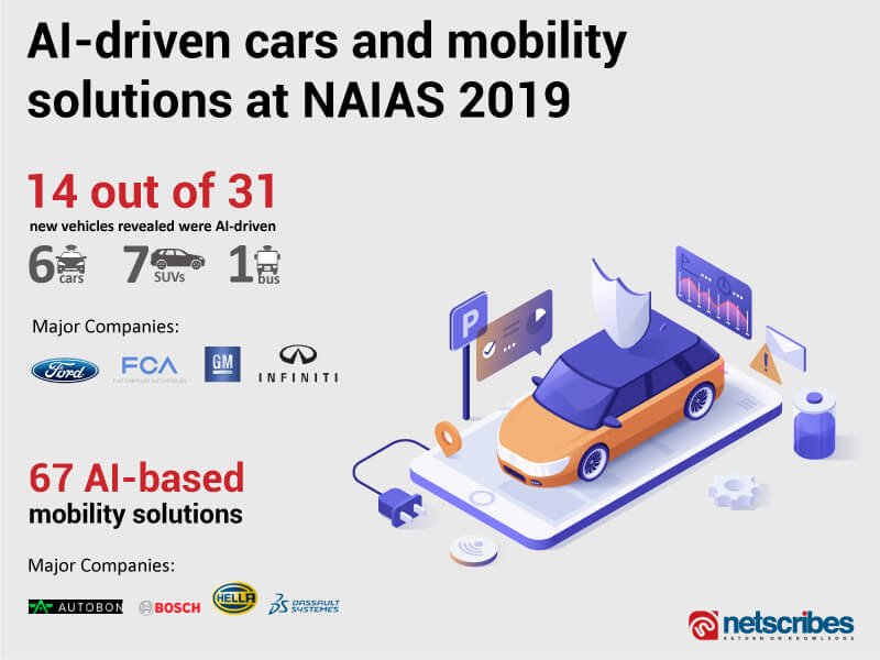 AI in automotive naias 2019
