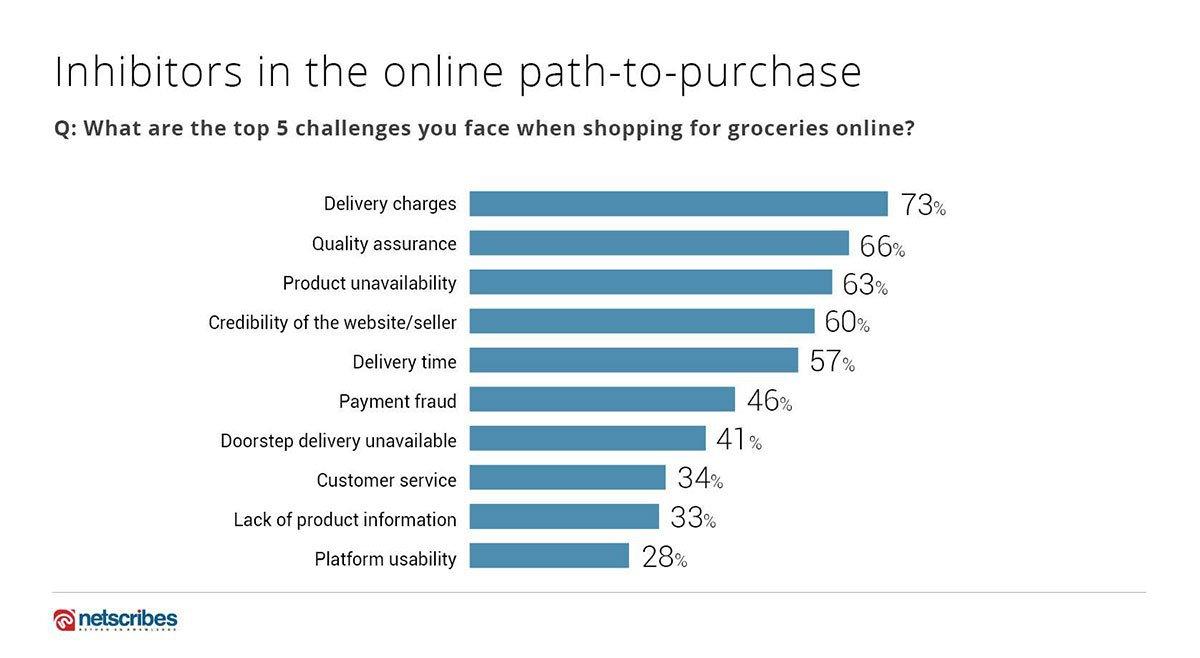 Online FMCG Shopper