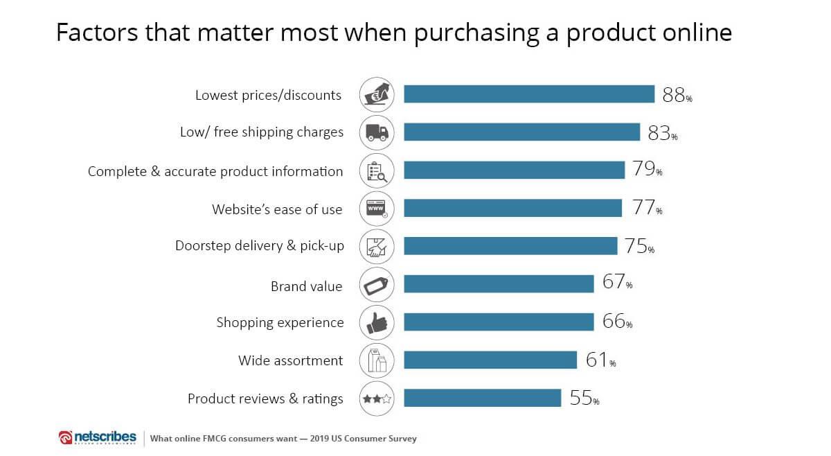 online FMCG shopping behavior