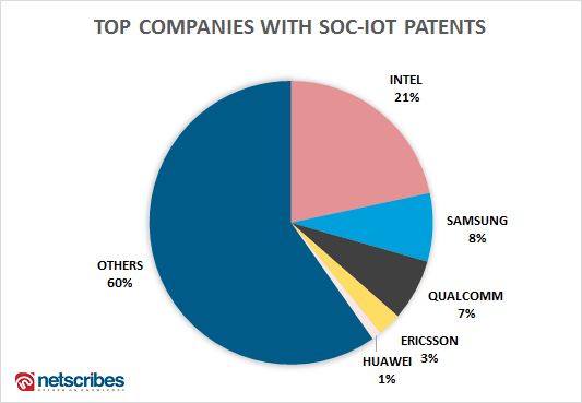 Top companies with Soc Iot patents