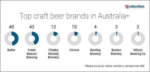 top craft beer brands social media listening Netscribes