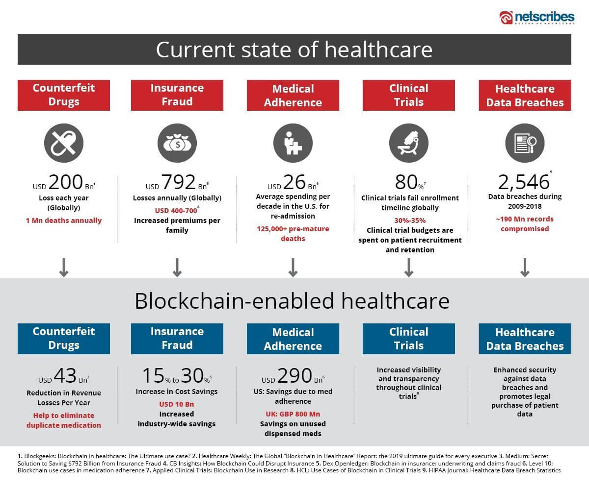Blockchain applications in the healthcare industry | Netscribes