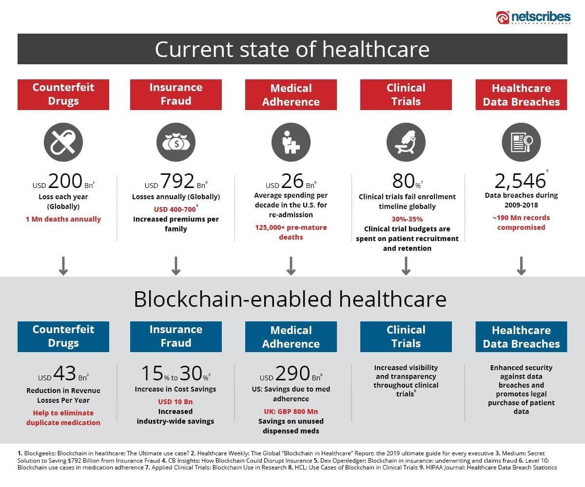 Blockchain-enabled-Healthcare