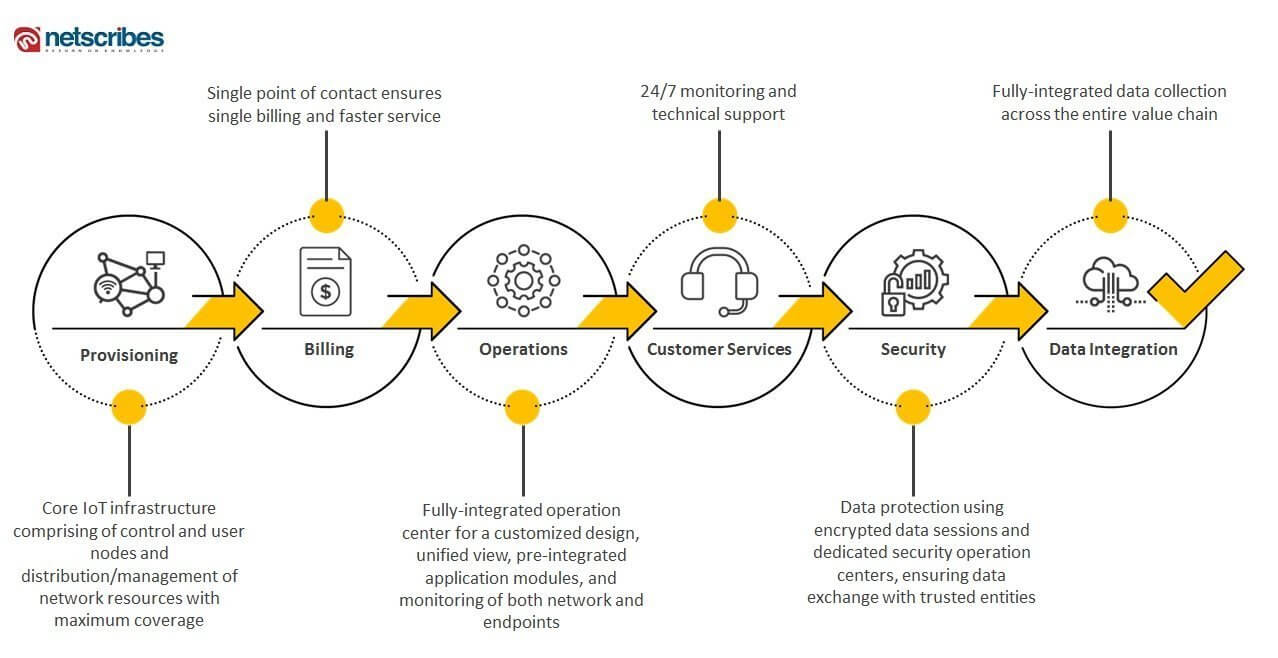 full-lifecycle IoT managed services